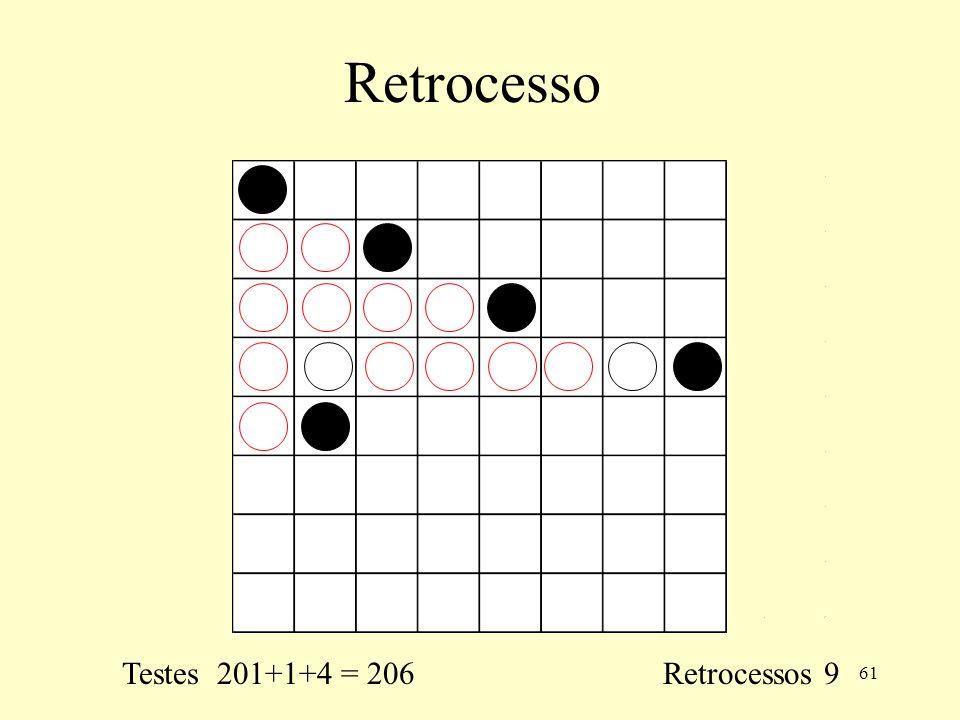 Retrocesso Testes 201+1+4 = 206 Retrocessos 9