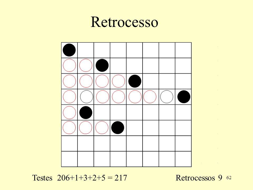 Retrocesso Testes 206+1+3+2+5 = 217 Retrocessos 9