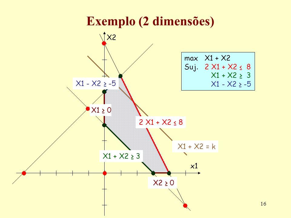 Exemplo (2 dimensões) X2 max X1 + X2 Suj. 2 X1 + X2 ≤ 8 X1 + X2 ≥ 3
