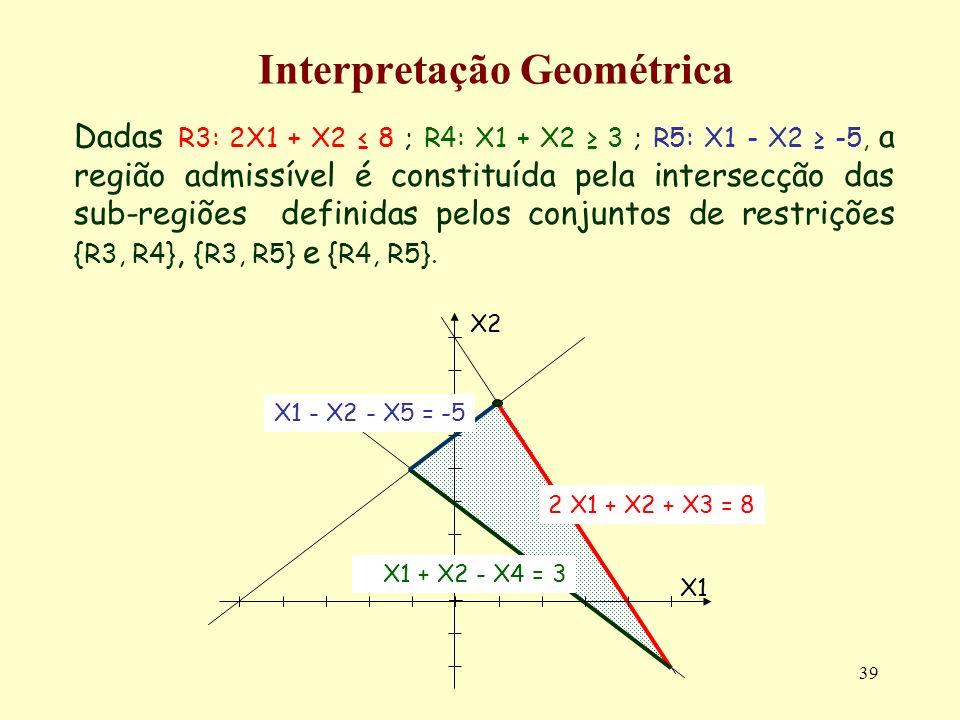 Interpretação Geométrica