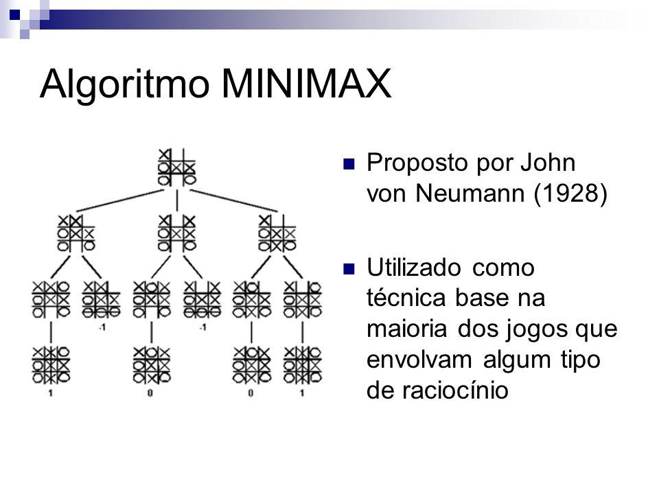 Algoritmo MINIMAX Proposto por John von Neumann (1928)