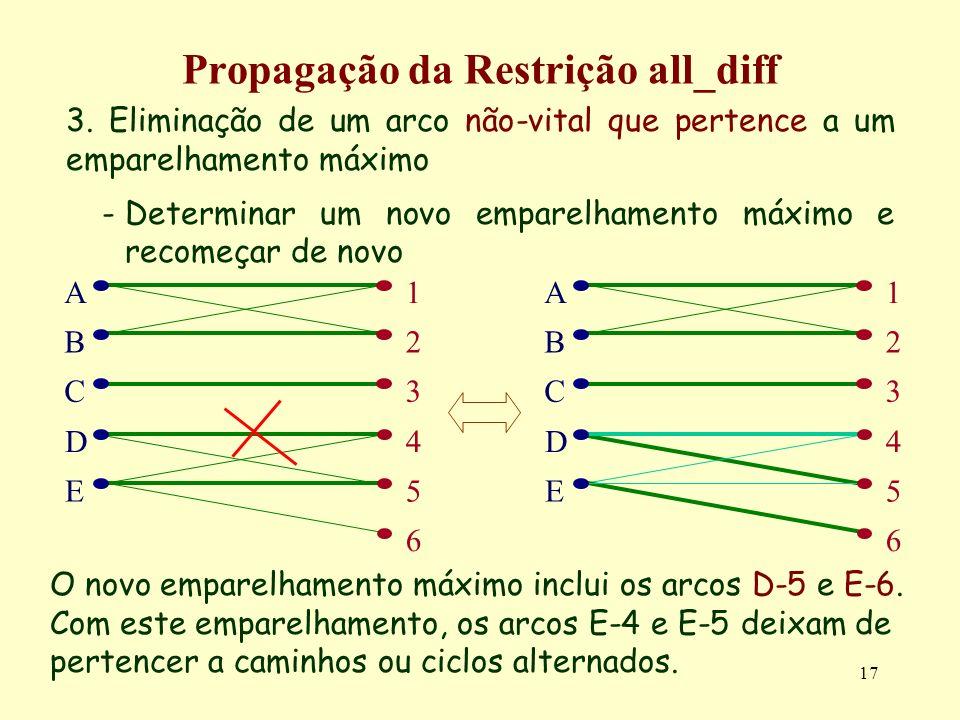 Propagação da Restrição all_diff