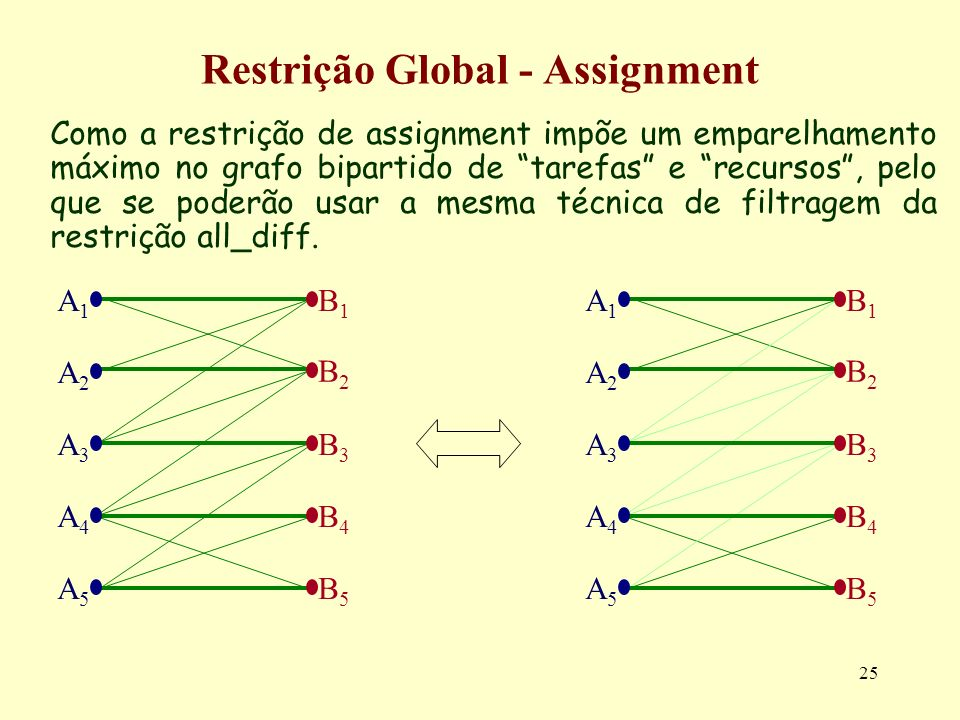 Restrição Global - Assignment