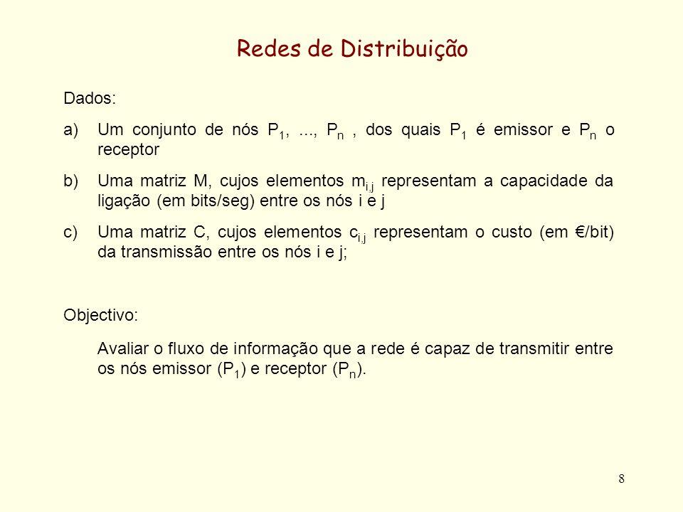 Redes de Distribuição Dados: