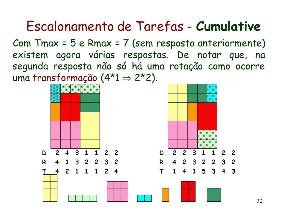 Escalonamento de Tarefas - Cumulative