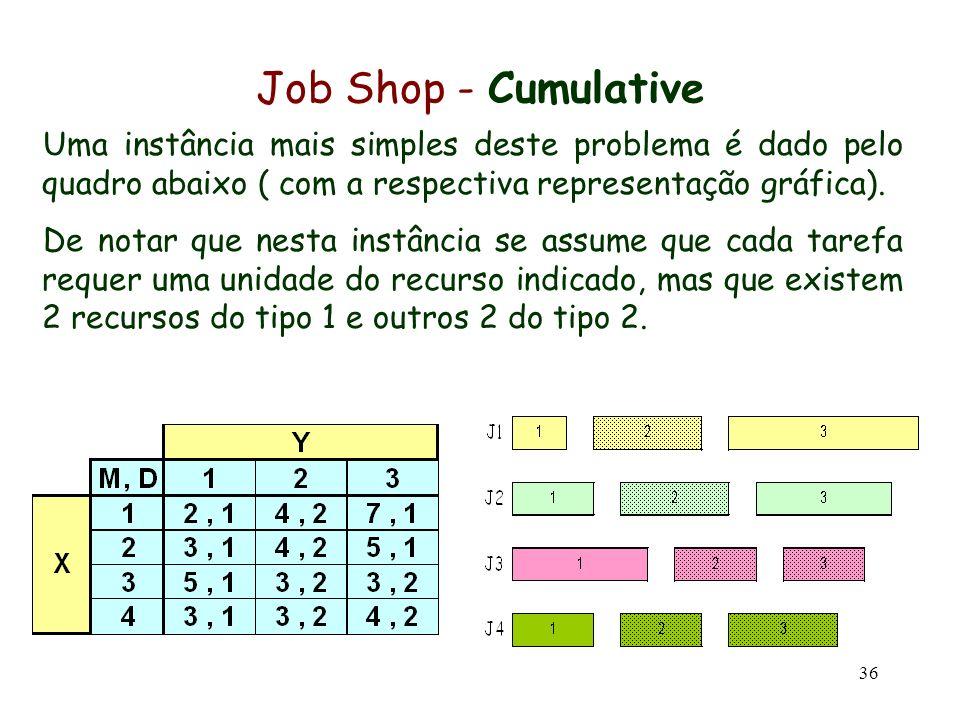 Job Shop - Cumulative Uma instância mais simples deste problema é dado pelo quadro abaixo ( com a respectiva representação gráfica).