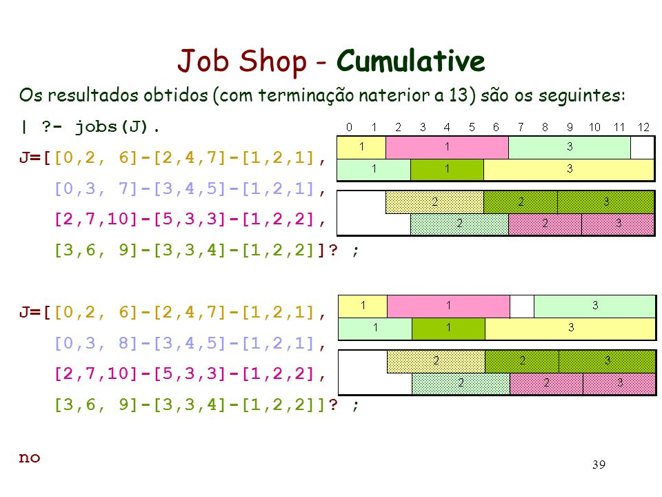 Job Shop - Cumulative Os resultados obtidos (com terminação naterior a 13) são os seguintes: | - jobs(J).
