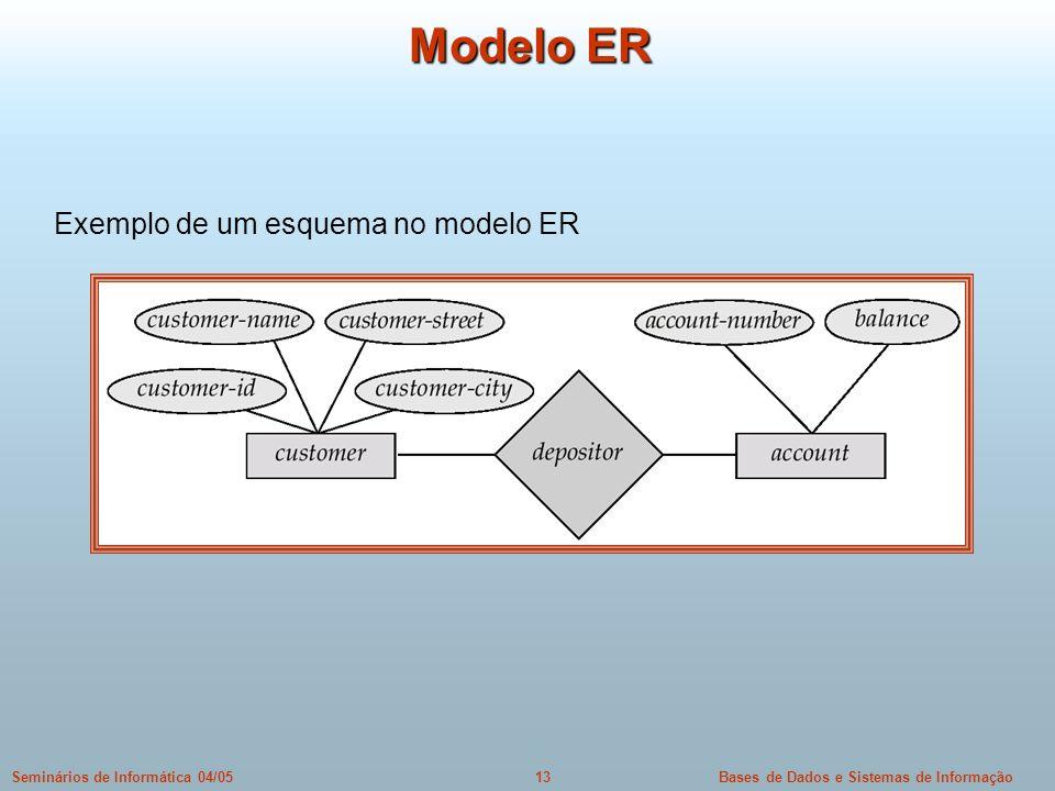 Modelo ER Exemplo de um esquema no modelo ER