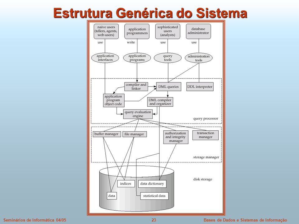 Estrutura Genérica do Sistema