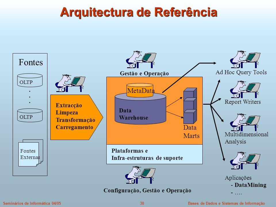 Arquitectura de Referência