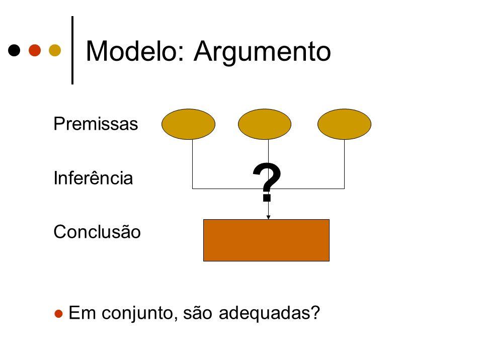 Modelo: Argumento Premissas Inferência Conclusão