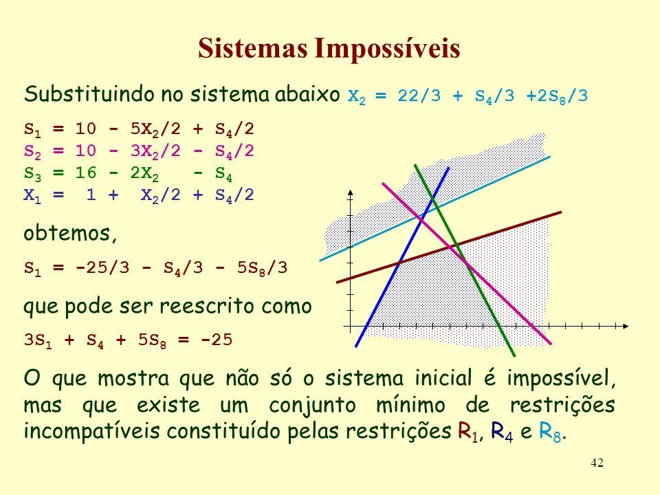 Sistemas Impossíveis Substituindo no sistema abaixo X2 = 22/3 + S4/3 +2S8/3. S1 = 10 - 5X2/2 + S4/2.