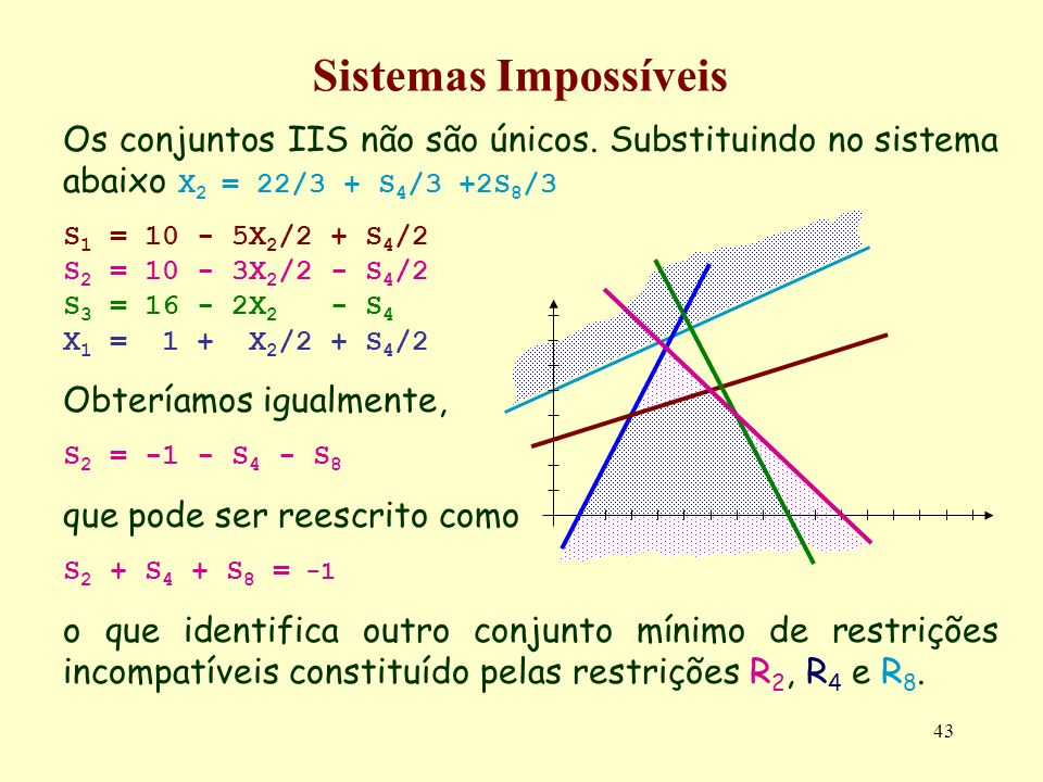 Sistemas Impossíveis Os conjuntos IIS não são únicos. Substituindo no sistema abaixo X2 = 22/3 + S4/3 +2S8/3.