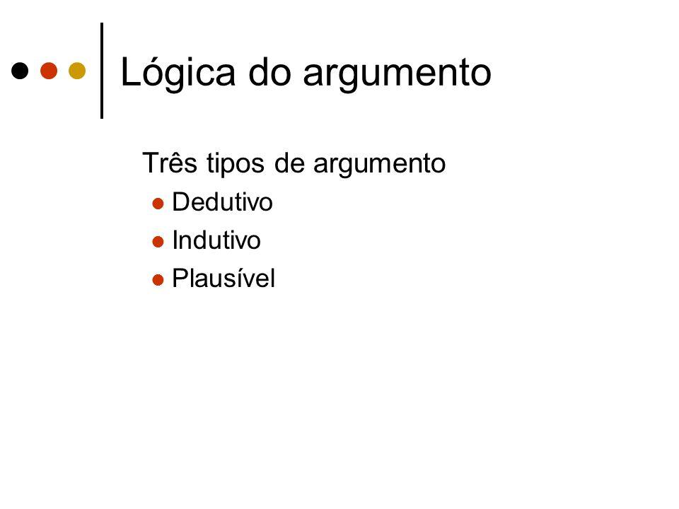 Lógica do argumento Três tipos de argumento Dedutivo Indutivo