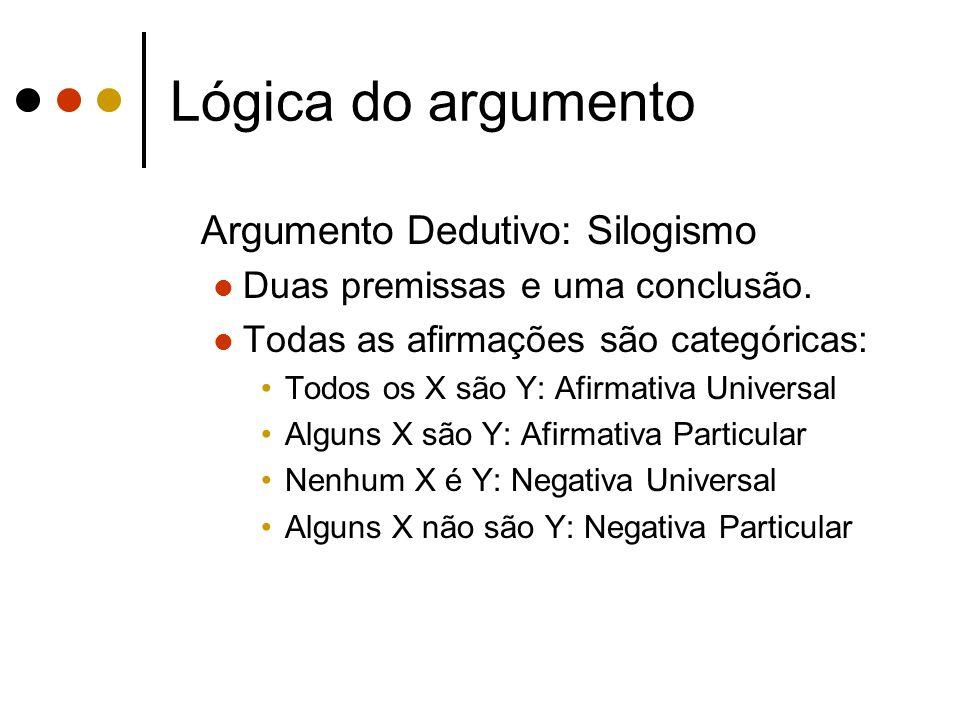 Lógica do argumento Argumento Dedutivo: Silogismo
