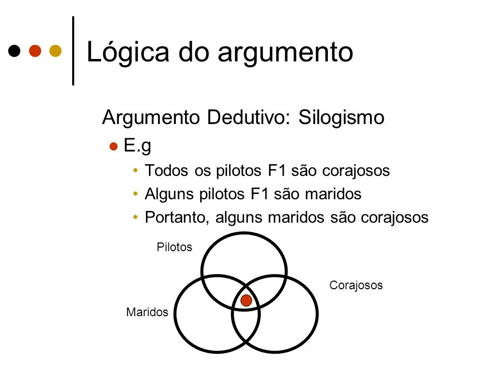 Lógica do argumento Argumento Dedutivo: Silogismo E.g