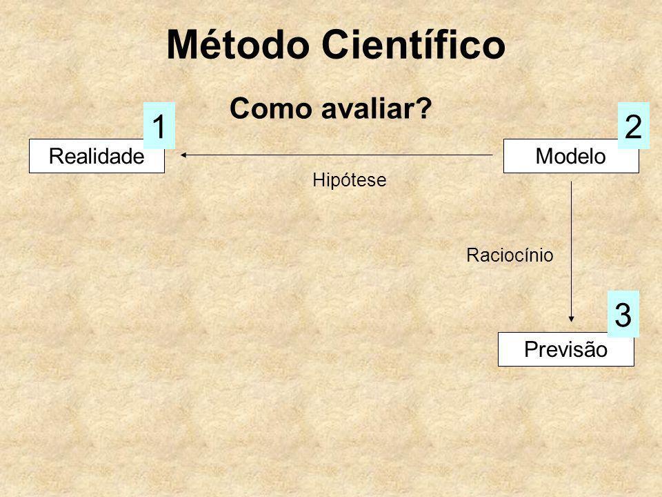 Método Científico 1 2 3 Como avaliar Realidade Modelo Previsão