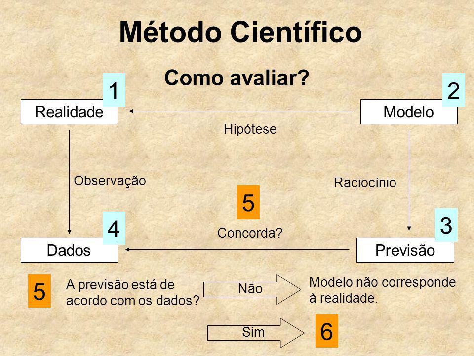 Método Científico 1 2 5 3 4 5 6 Como avaliar Realidade Modelo Dados