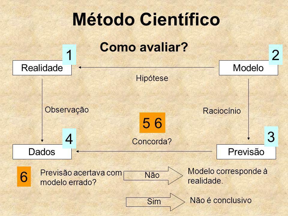 Método Científico 1 2 5 6 3 4 6 Como avaliar Realidade Modelo Dados