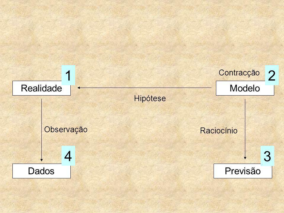 1 2 4 3 Realidade Modelo Dados Previsão Contracção Hipótese Observação