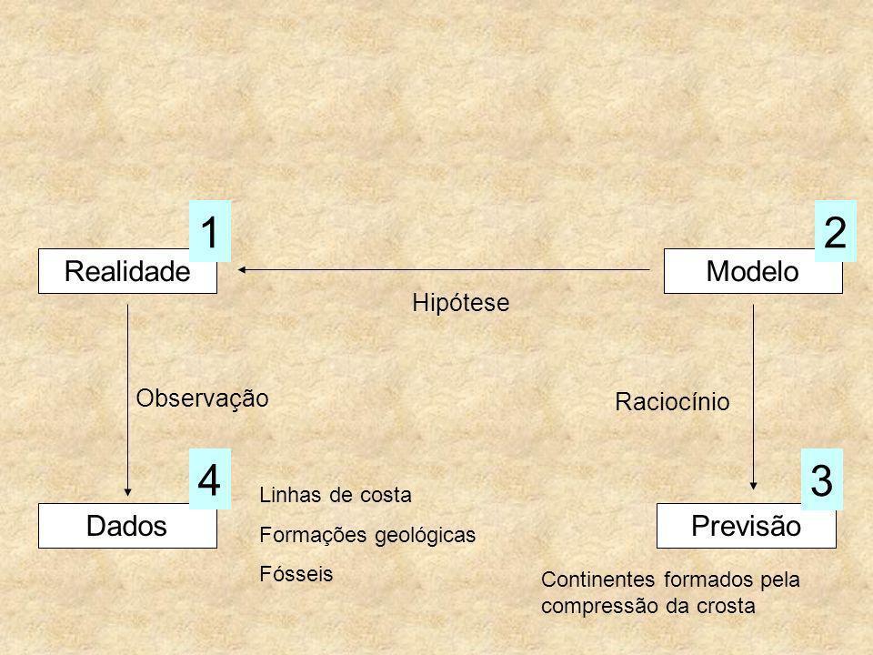 1 2 4 3 Realidade Modelo Dados Previsão Hipótese Observação Raciocínio