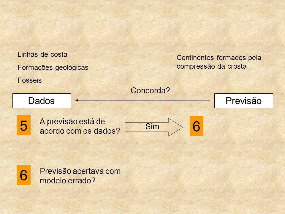 5 6 6 Dados Previsão Concorda A previsão está de acordo com os dados