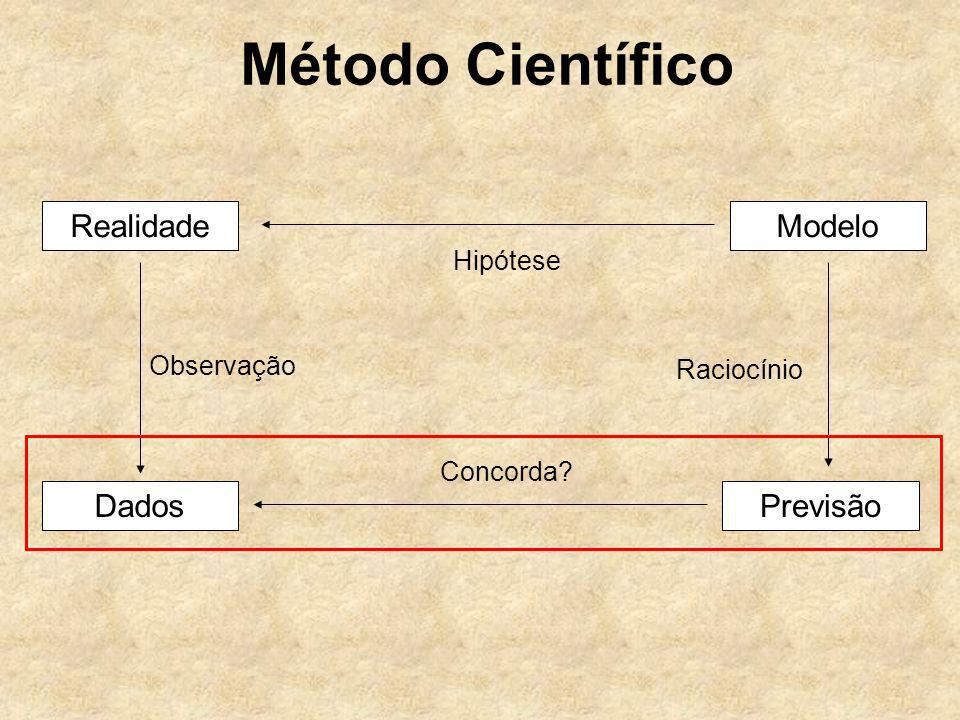 Método Científico Realidade Modelo Dados Previsão Hipótese Observação