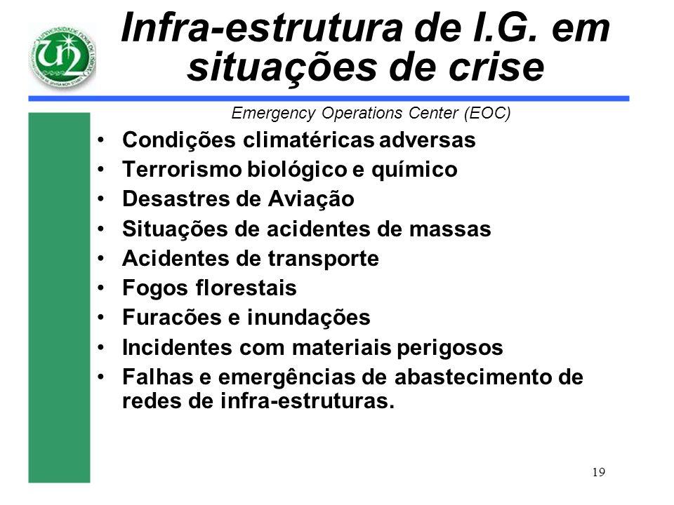 Infra-estrutura de I.G. em situações de crise