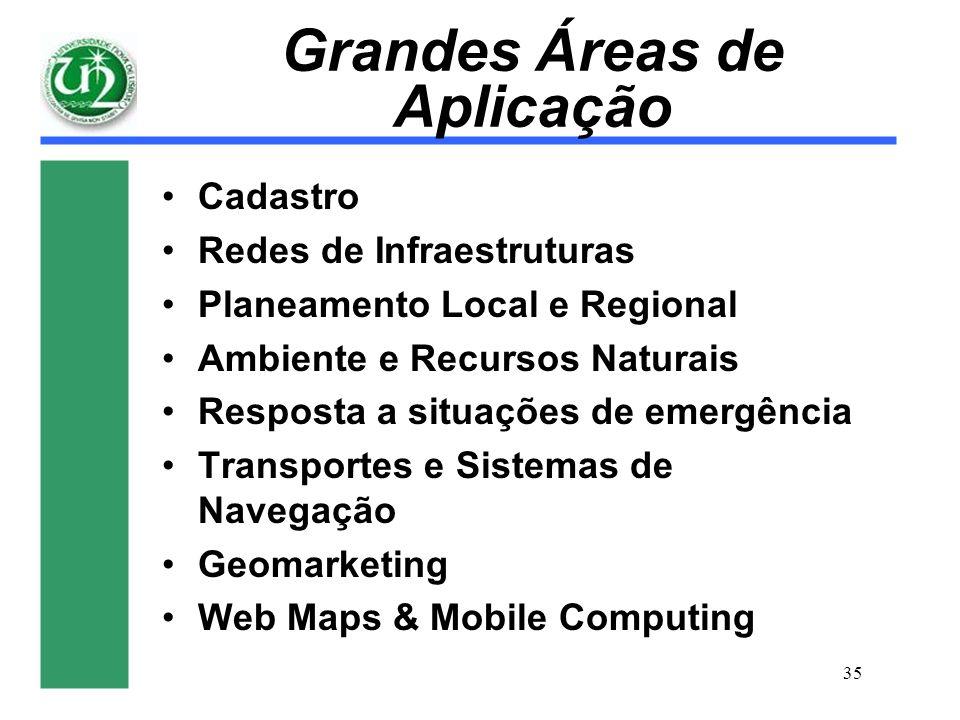 Grandes Áreas de Aplicação