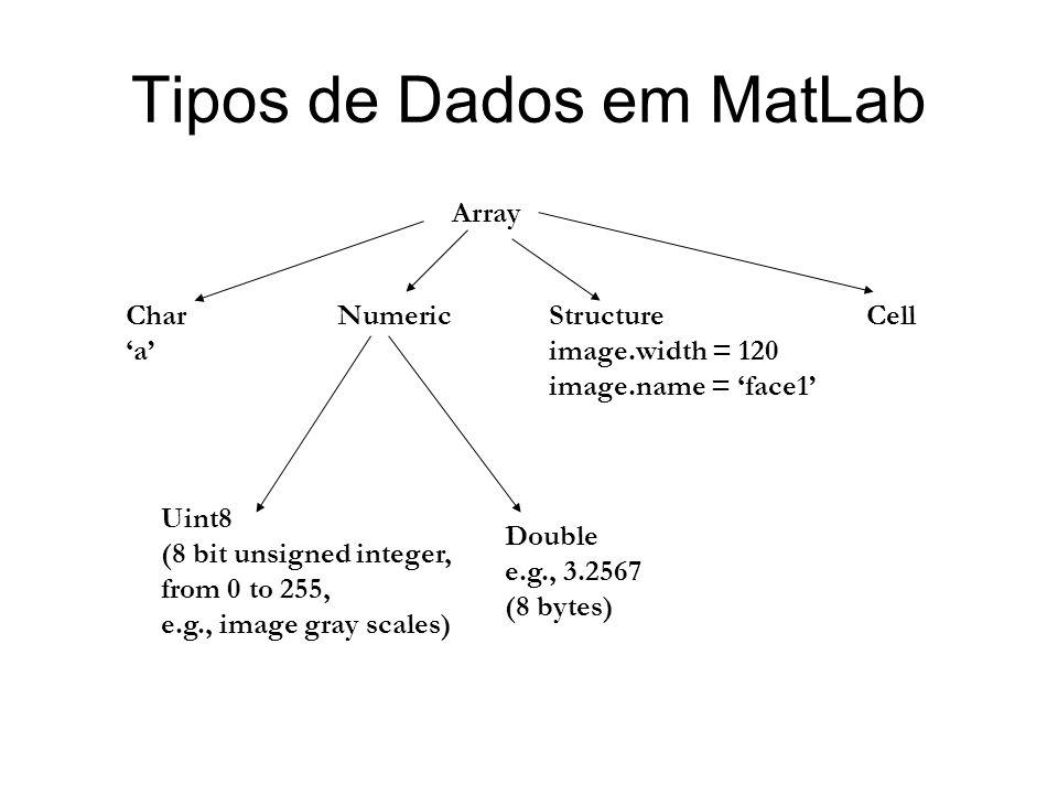 Tipos de Dados em MatLab
