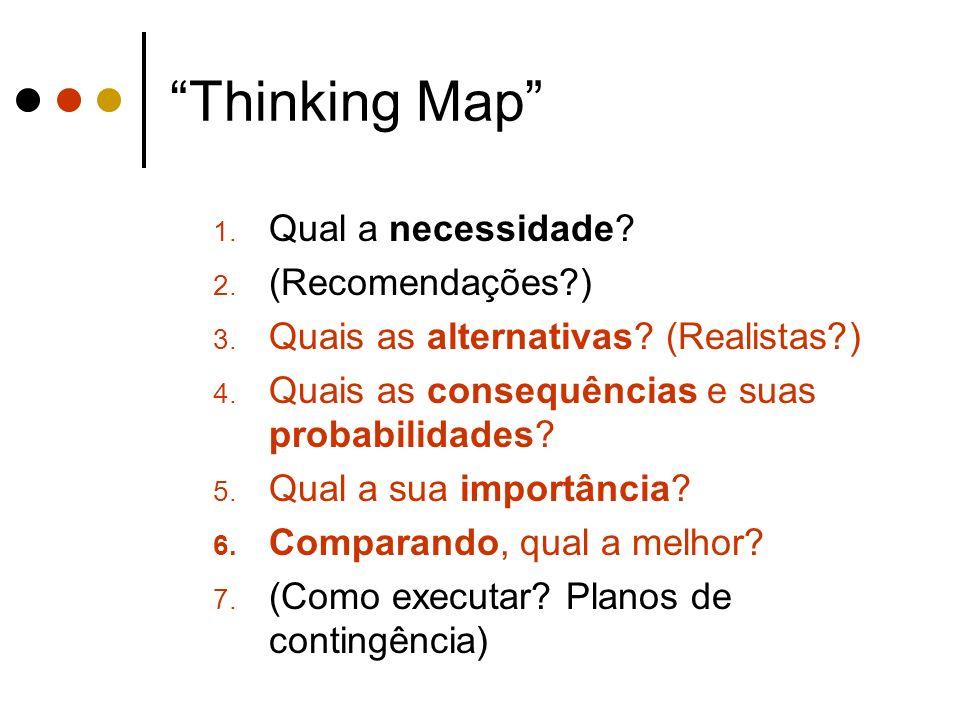 Thinking Map Qual a necessidade (Recomendações )