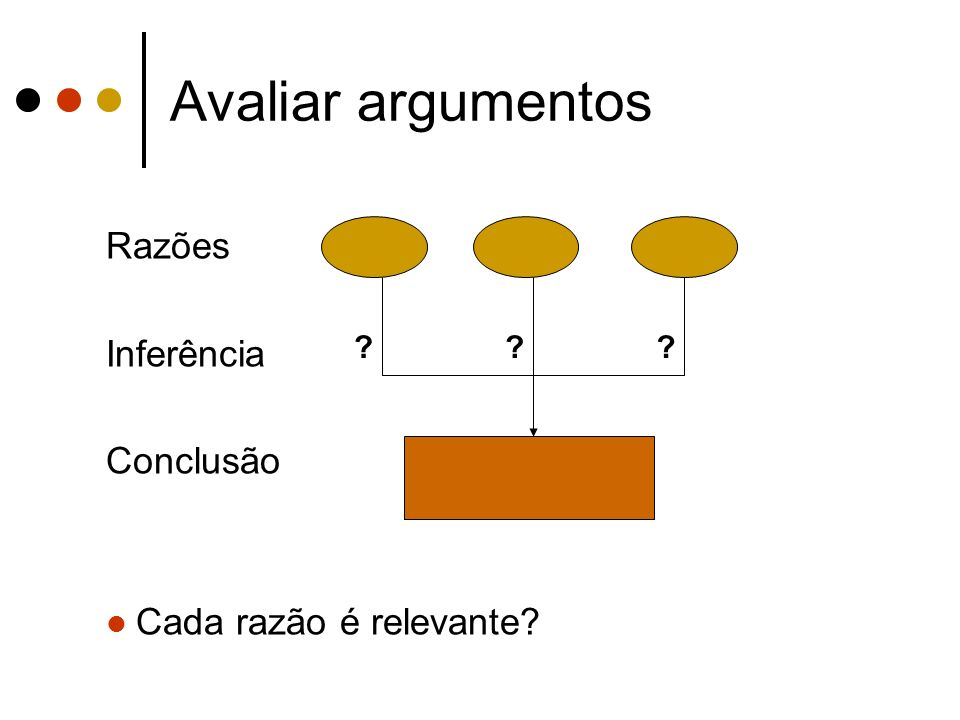 Avaliar argumentos Razões Inferência Conclusão Cada razão é relevante