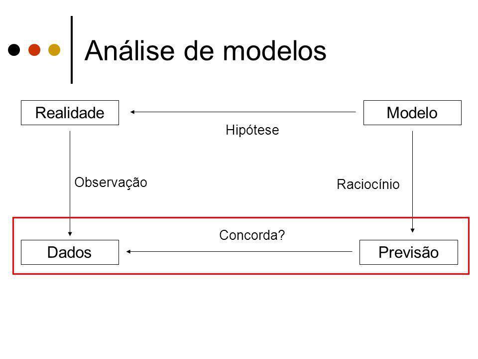 Análise de modelos Realidade Modelo Dados Previsão Hipótese Observação