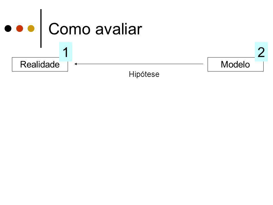 Como avaliar 1 2 Realidade Modelo Hipótese