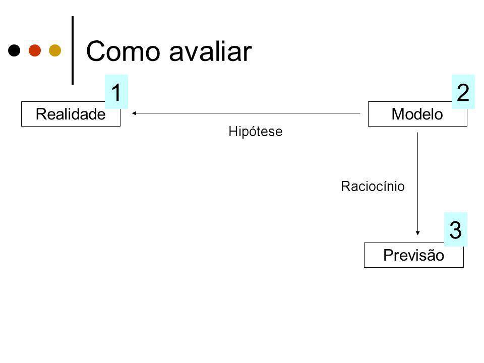 Como avaliar 1 2 Realidade Modelo Hipótese Raciocínio 3 Previsão