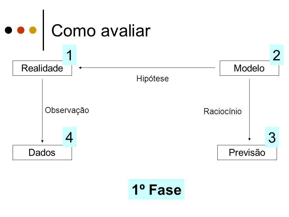 Como avaliar 1 2 4 3 1º Fase Realidade Modelo Dados Previsão Hipótese