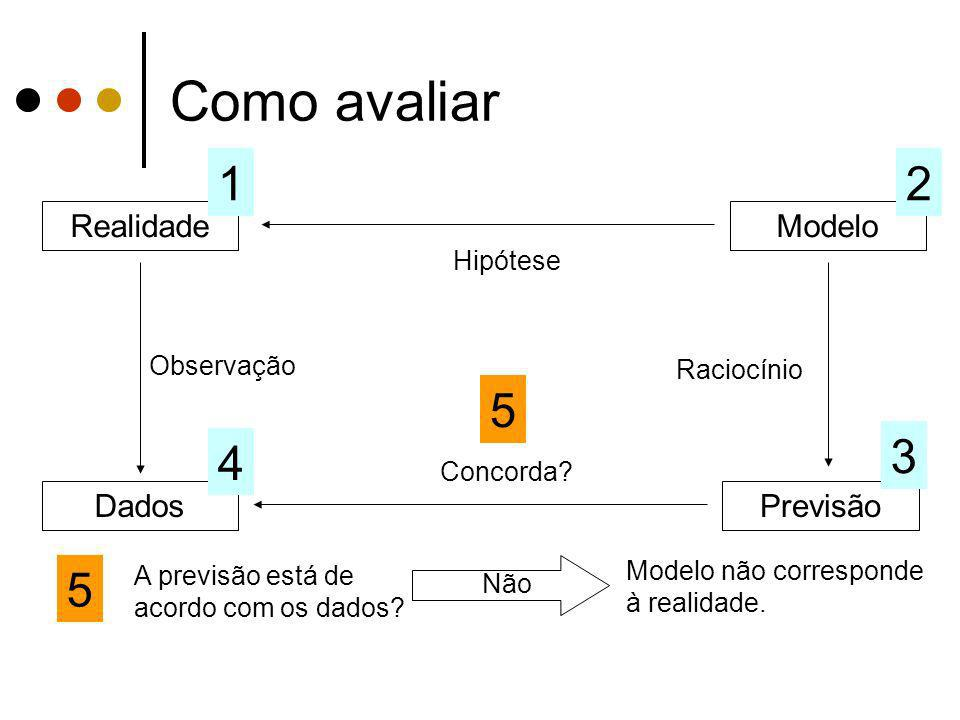 Como avaliar 1 2 5 3 4 5 Realidade Modelo Dados Previsão Hipótese