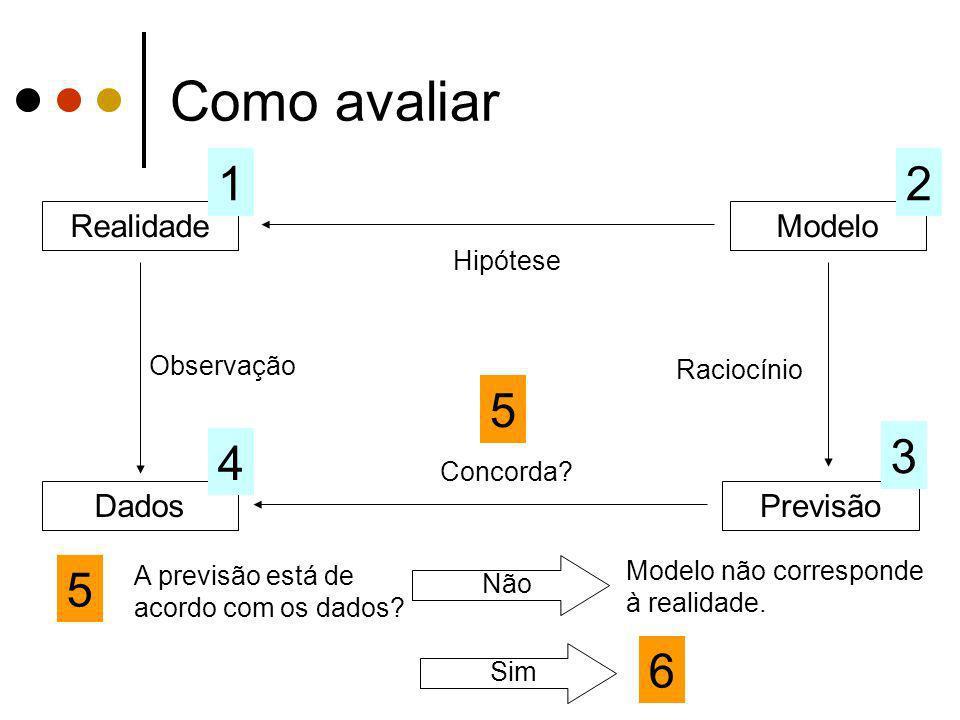 Como avaliar 1 2 5 3 4 5 6 Realidade Modelo Dados Previsão Hipótese