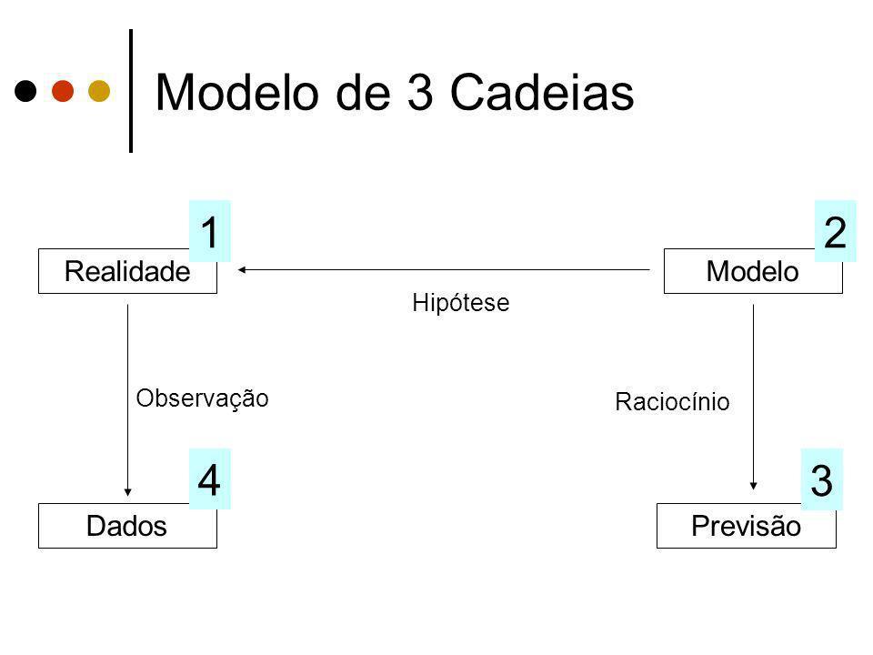 Modelo de 3 Cadeias 1 2 4 3 Realidade Modelo Dados Previsão Hipótese