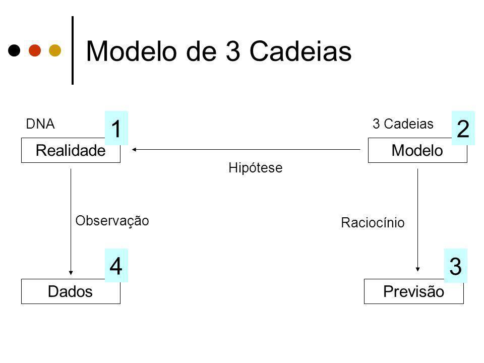 Modelo de 3 Cadeias 1 2 4 3 Realidade Modelo Dados Previsão DNA