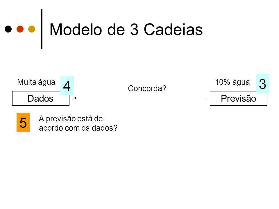 Modelo de 3 Cadeias 3 4 5 Dados Previsão Muita água 10% água Concorda