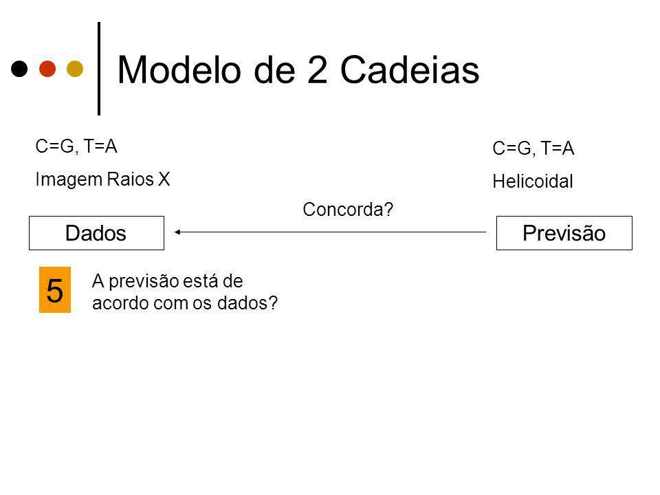 Modelo de 2 Cadeias 5 Dados Previsão C=G, T=A C=G, T=A Imagem Raios X