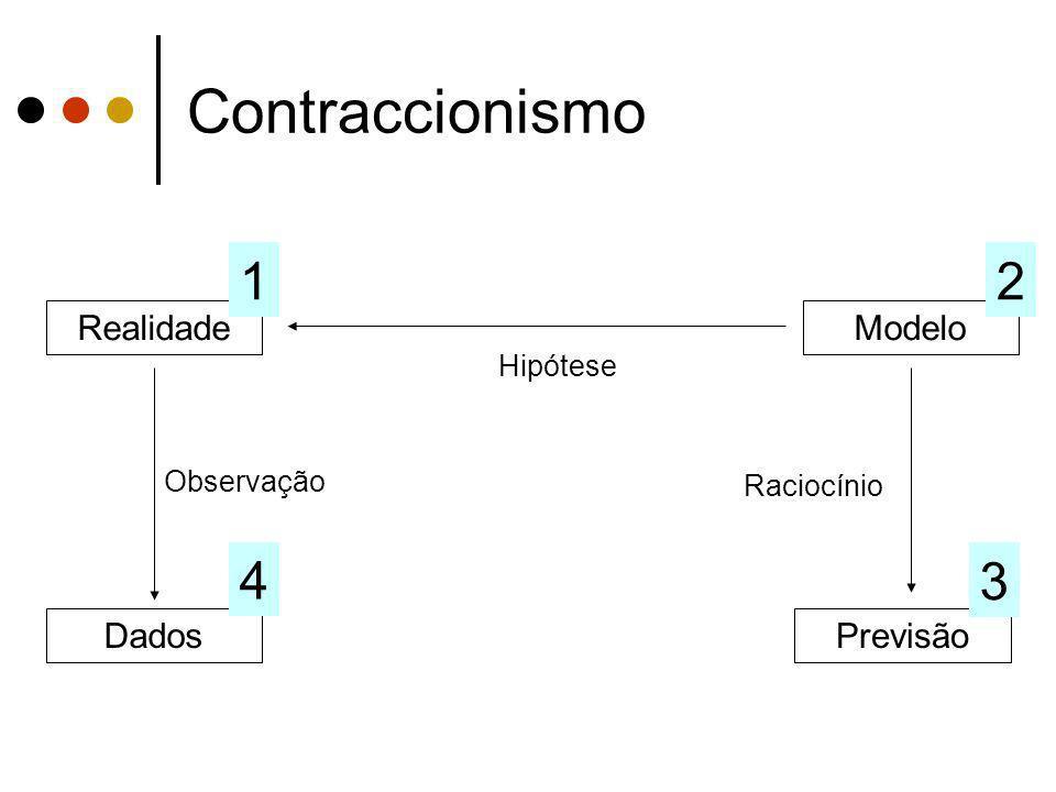 Contraccionismo 1 2 4 3 Realidade Modelo Dados Previsão Hipótese