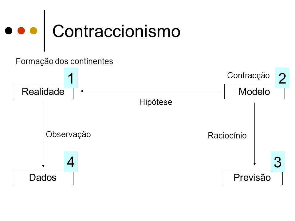 Contraccionismo 1 2 4 3 Realidade Modelo Dados Previsão