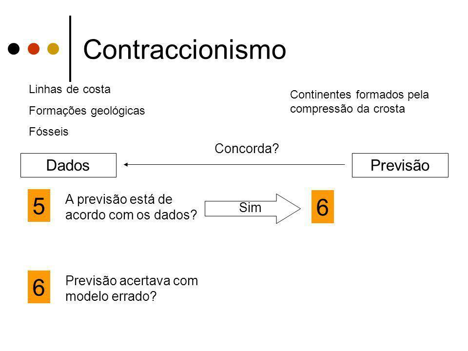 Contraccionismo 5 6 6 Dados Previsão Concorda