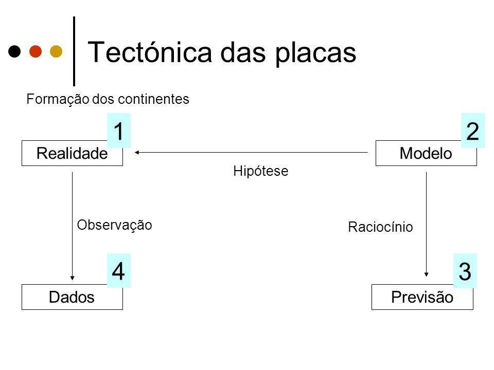 Tectónica das placas 1 2 4 3 Realidade Modelo Dados Previsão