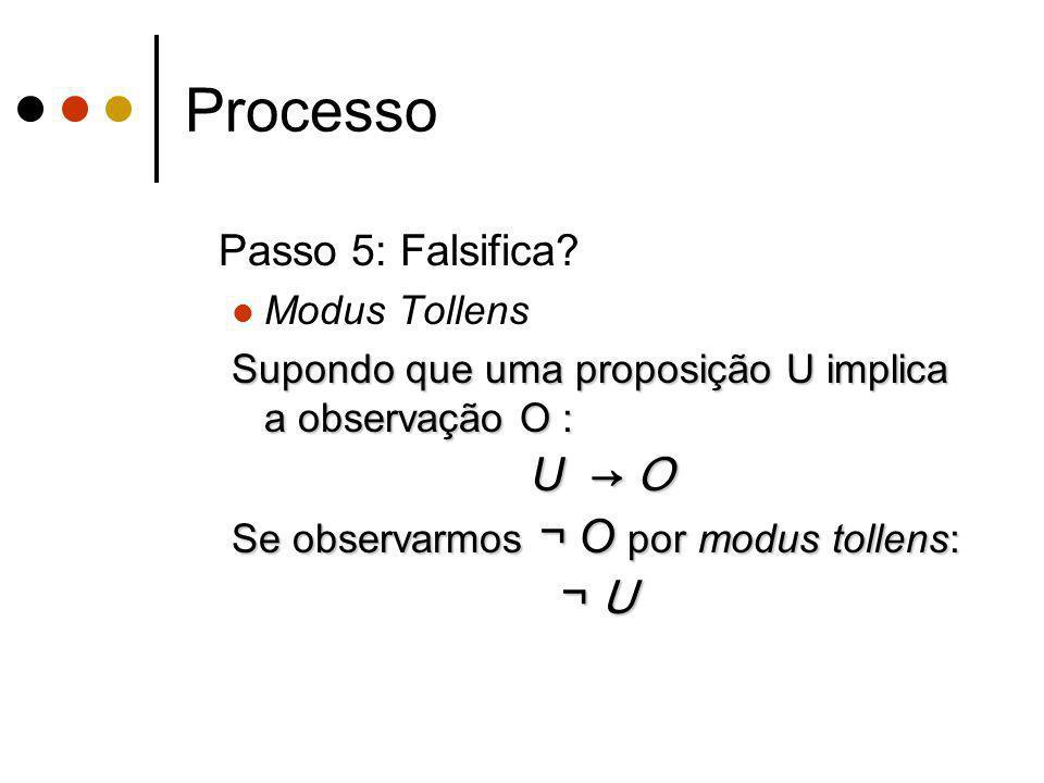Processo U → O ¬ U Passo 5: Falsifica Modus Tollens