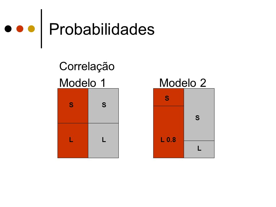 Probabilidades Correlação Modelo 1 Modelo 2 S S S S L L L 0.8 L