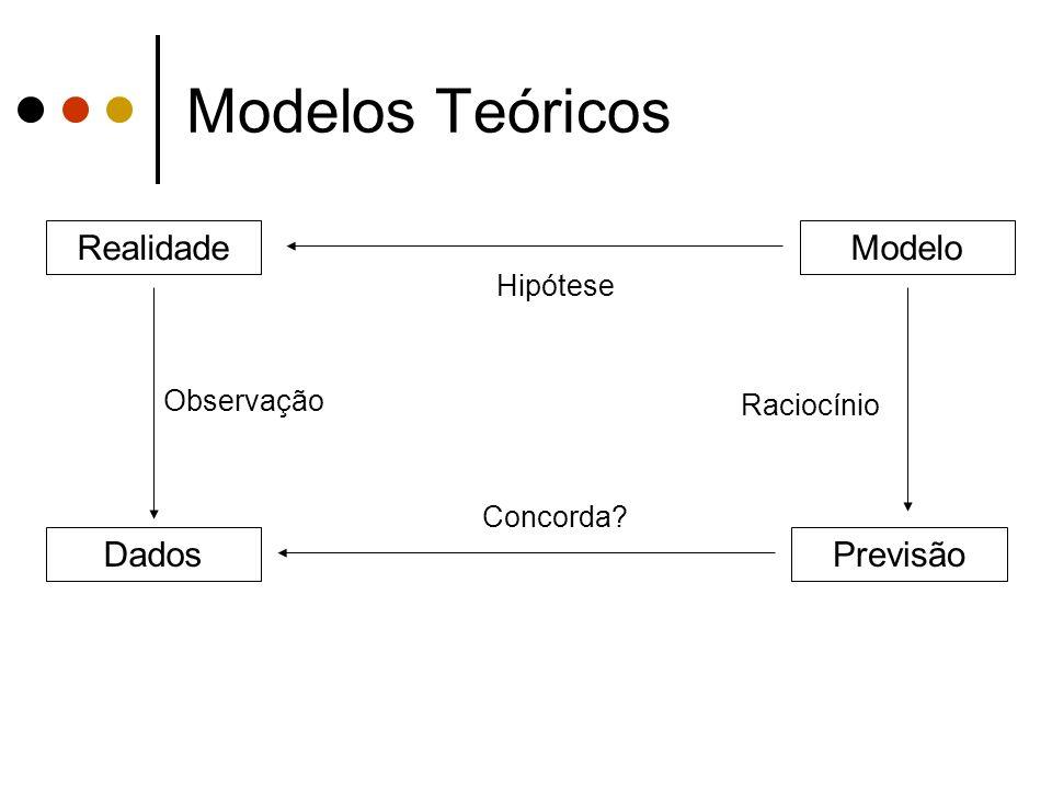 Modelos Teóricos Realidade Modelo Previsão Dados Hipótese Observação