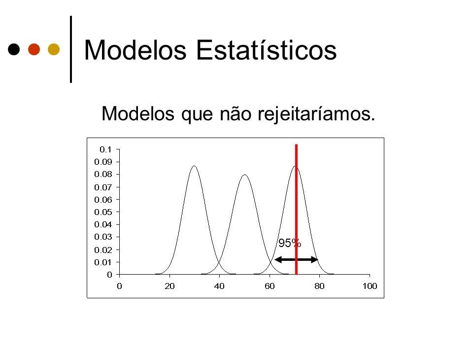 Modelos Estatísticos Modelos que não rejeitaríamos. 95%